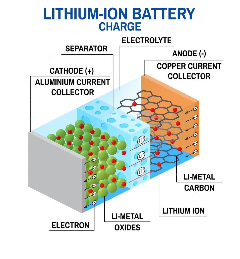 پاور بانک لیتیوم یونی یا پلیمری؟ نحوه کارکرد لیتیوم یونی
